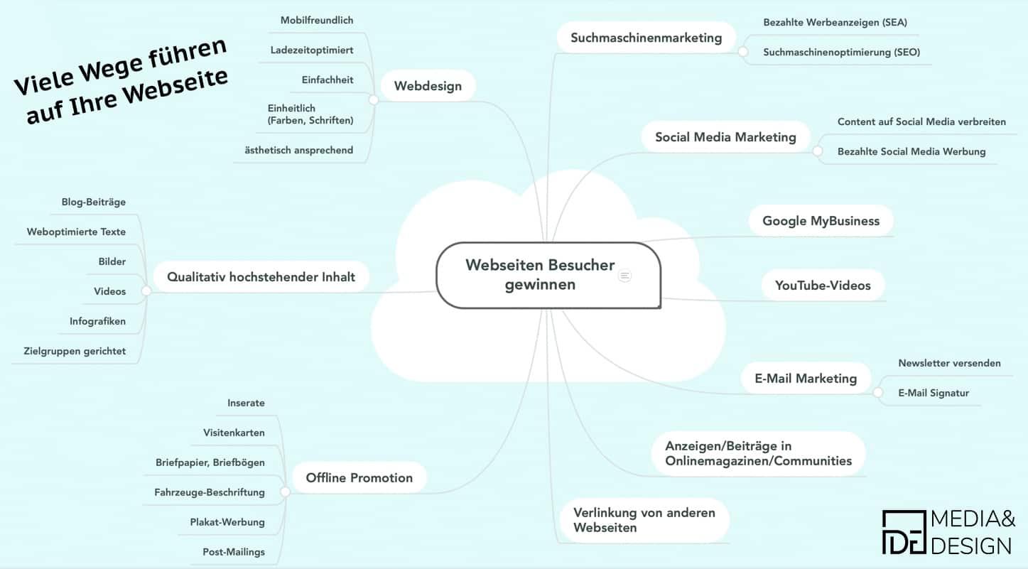 Mindmap Instrumente um Webseiten Besucher zu gewinnen