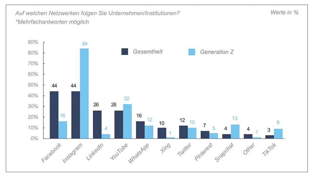 Statistik über die Nutzung von Social Media in Schweizer Unternehmen